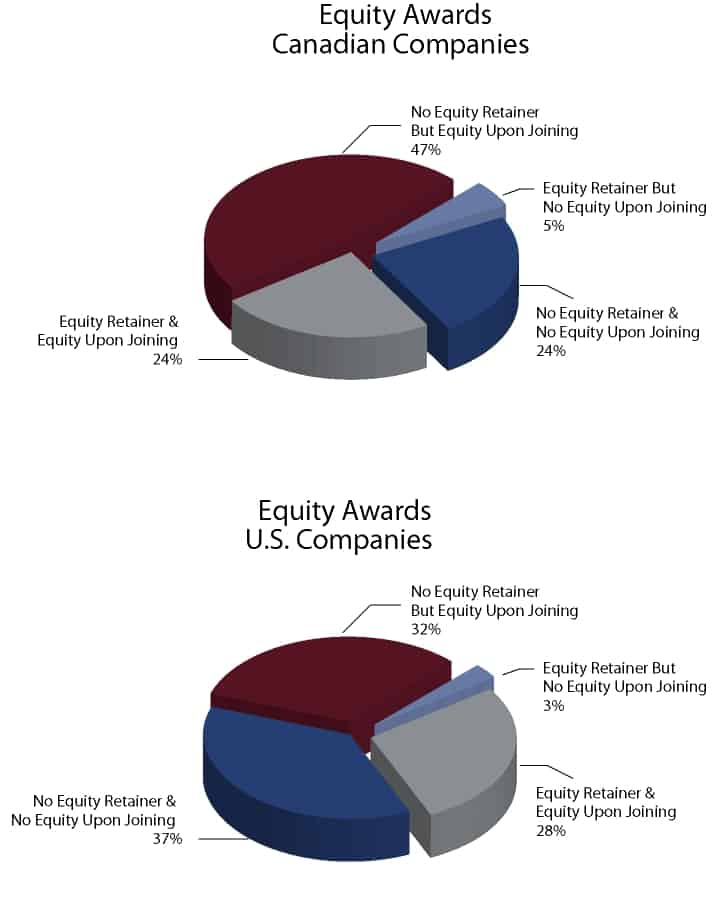 Board Member Equity Remuneration - Canadian vs. US Companies