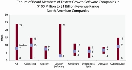 Tenure of board members of fastest growth software companies